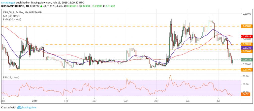 تحلیل تکنیکال هفتگی قیمت ریپل 1 اکتبر (9 مهر)