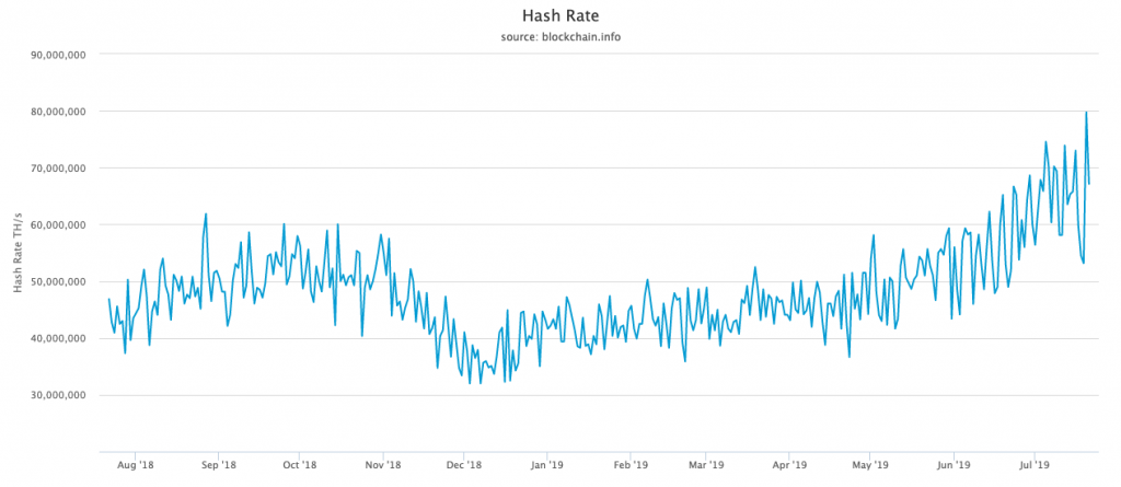 Hash rate chart for bitcoin