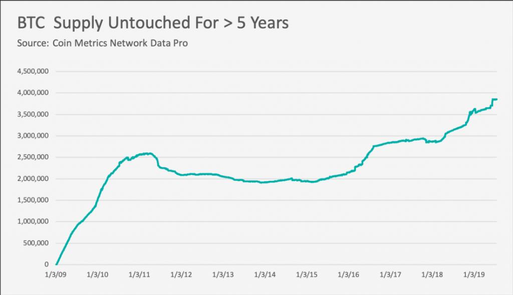 تعداد بیت کوینهای دست نخورده طی 5 سال اخیر به بالاترین میزان خود رسید
