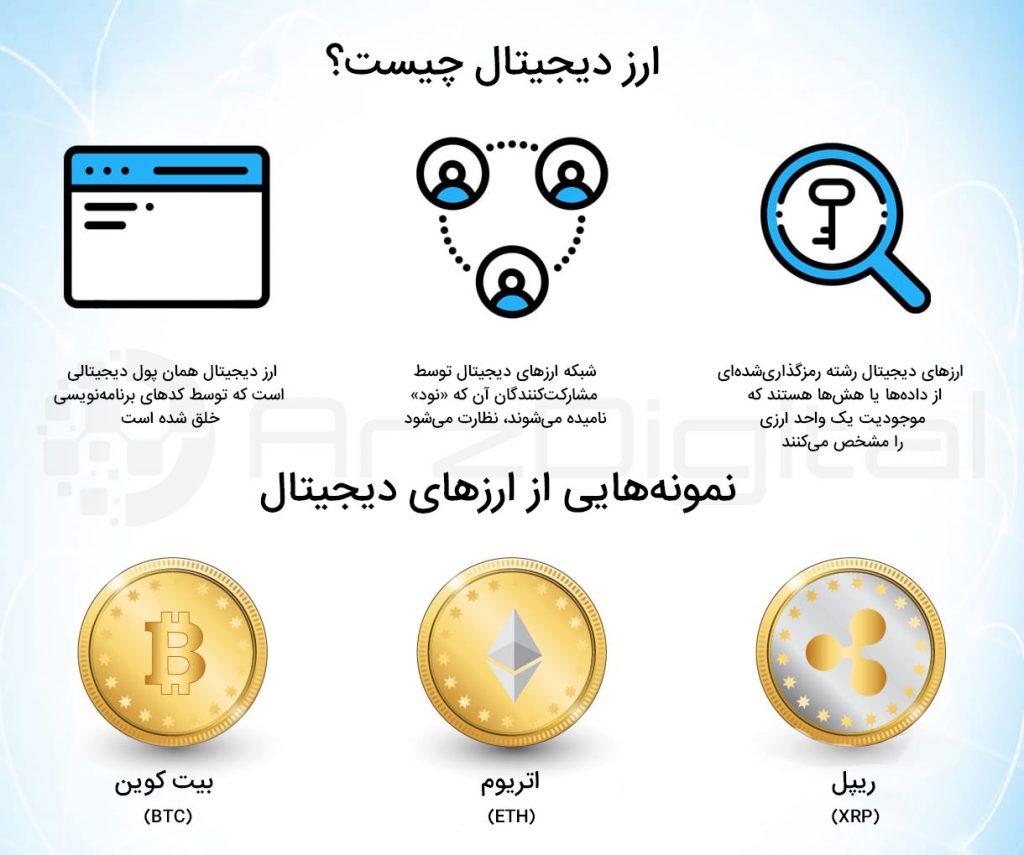 ارز دیجیتال چیست - نمونههایی از ارزهای دیجیتال