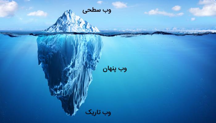 وب را میتوان به کوه یخی تشبیه کرد که بخش زیر آب و پنهان آن همان «دیپ وب» و بخش نمایان آن «وب سطحی» است