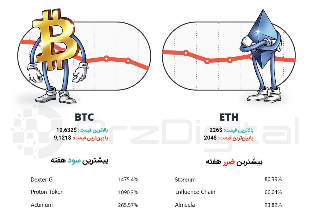 چکیده وقایع مهم هفته اول مرداد بازار ارزهای دیجیتال - شماره 27