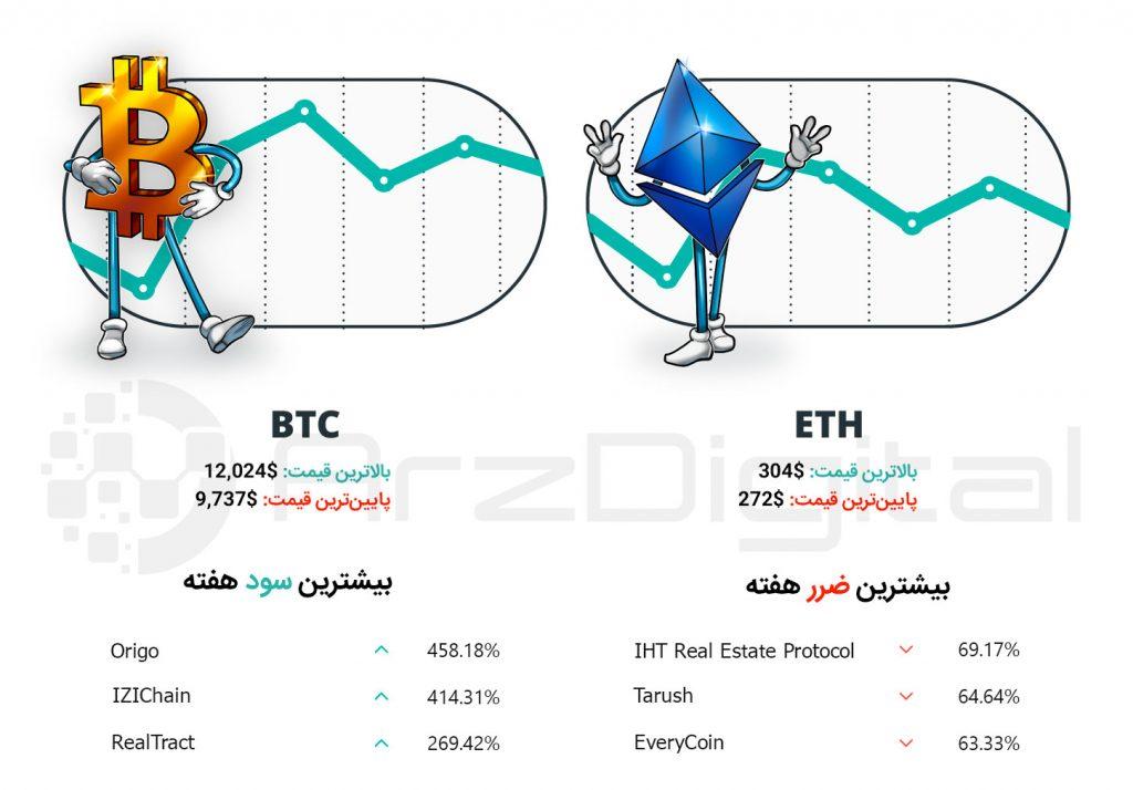 کپسول هفتگی سرمایهگذاران ارزهای دیجیتال – شماره بیست و چهارم – هفته سوم تیر ۹۸