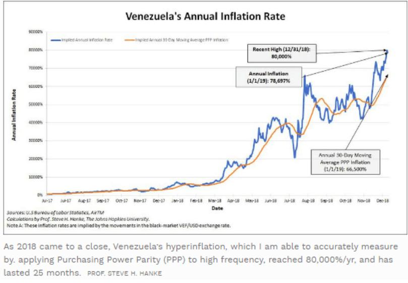 رشد نجومی تراکنشهای دش و بیت کوین در تورم 130 هزار درصدی ونزوئلا!