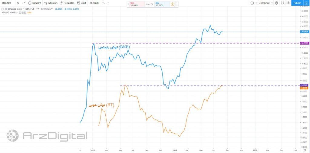 شباهت عجیب نمودار قیمت BNB و توکن هیوبی/ حرکات قیمتی بایننس کوین در آینده چگونه است؟