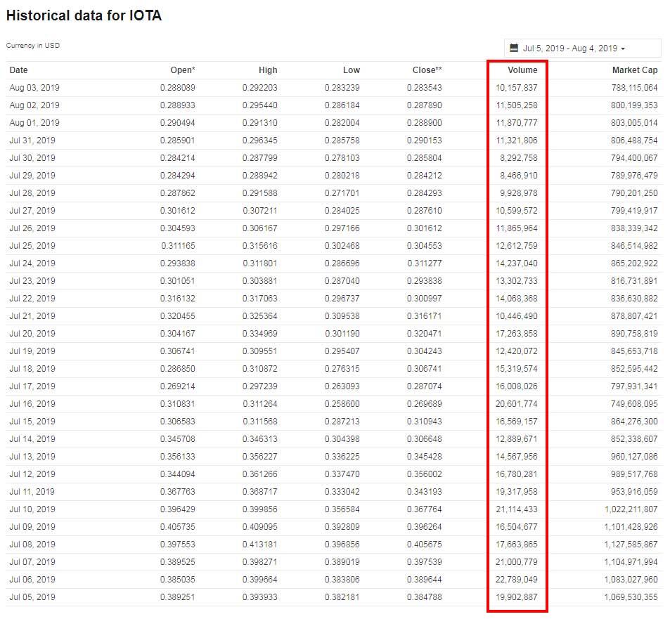 ارز دیجیتال آیوتا ؛ بررسی تاریخچه حجم معاملات آیوتا