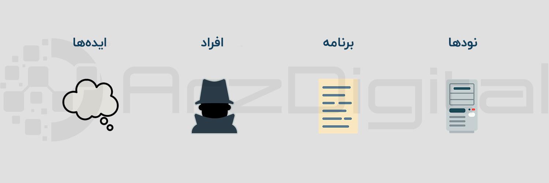 محتویات بیت کوین: دو بخش نرمافزار، دو بخش سختافزار