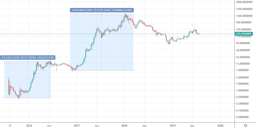 قیمت اتریوم در طول تاریخ خود