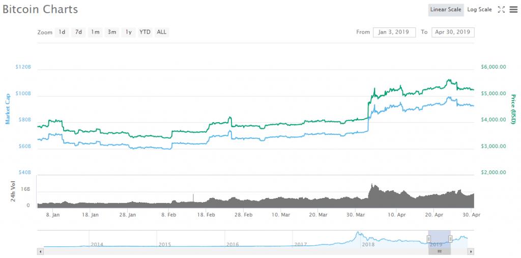نمودار بیت کوین