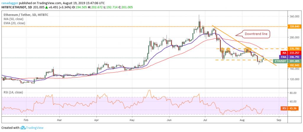 تحلیل تکنیکال هفتگی قیمت اتریوم 1 اکتبر (9 مهر)