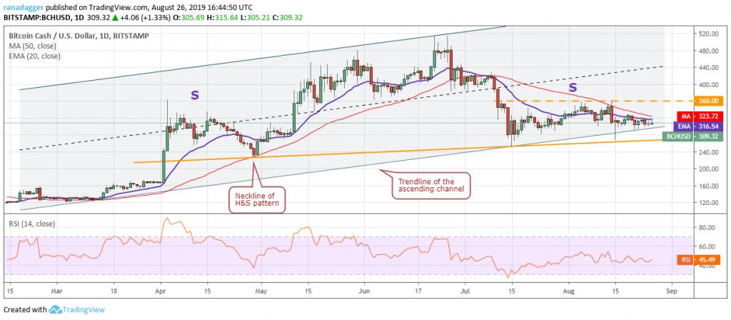 تحلیل تکنیکال هفتگی قیمت بیت کوین کش 17 سپتامبر (26 شهریور)