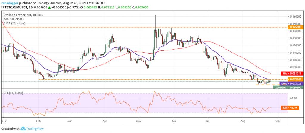 تحلیل تکنیکال هفتگی قیمت استلار 1 اکتبر (9 مهر)