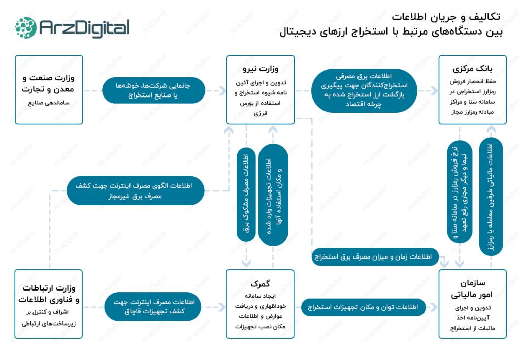 تکالیف دستگاههای اجرایی کشور برای استخراج ارزهای دیجیتال اعلام شد