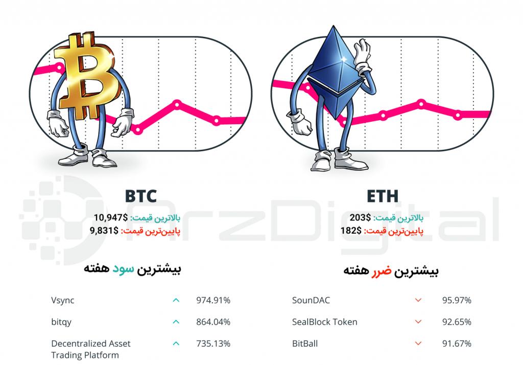 چکیده وقایع مهم هفته اول شهریور بازار ارزهای دیجیتال   شماره 31