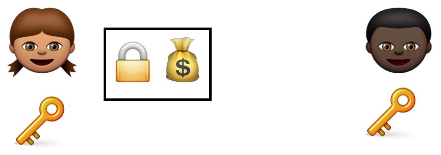 بیت کوین به زبان خیلی ساده: توضیح بیت کوین با ایموجیها!