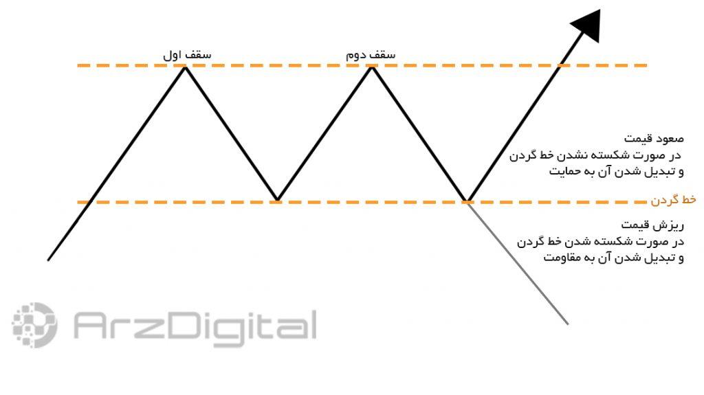 تحلیل قیمت اتریوم؛ الگوی سقف دوقلو روی نمودار در حال شکلگیری است