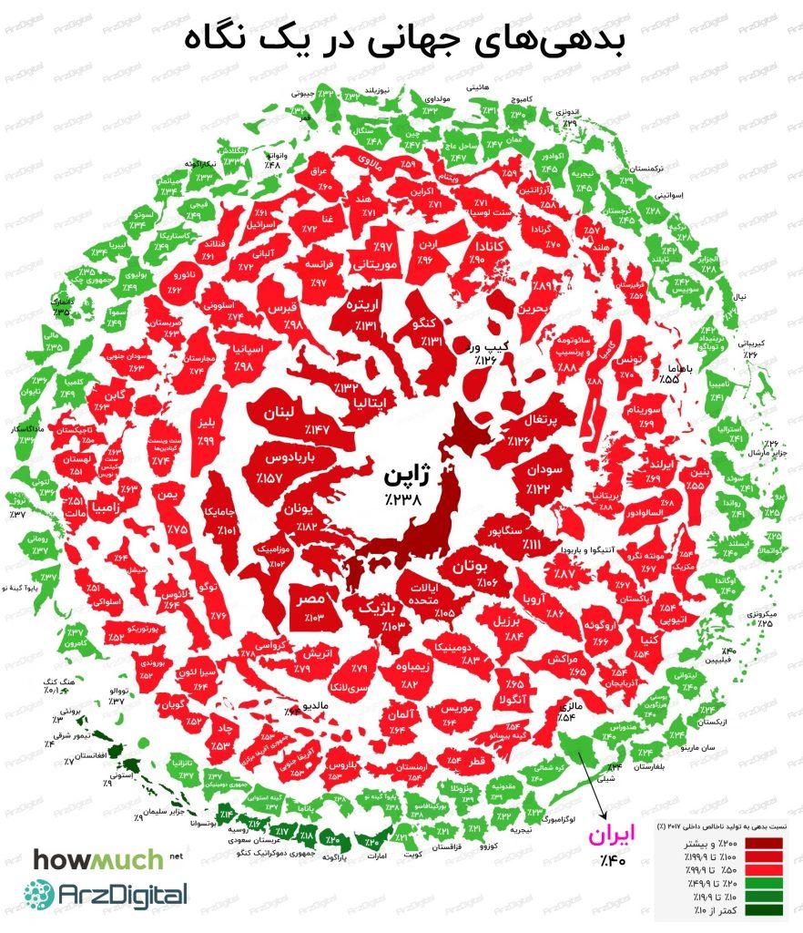بدهیهای جهانی در یک نگاه