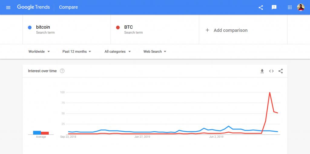 آمار عجیب جستجوهای گوگل: عبارت BTC هفت برابر bitcoin جستجو میشود