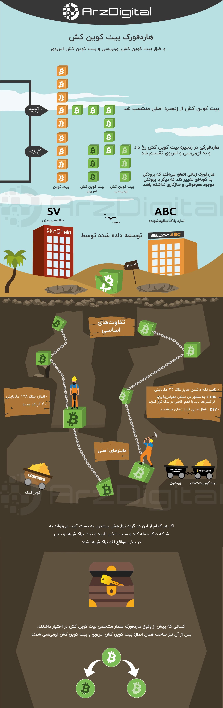 بیت کوین کش (Bitcoin Cash) چیست؟
