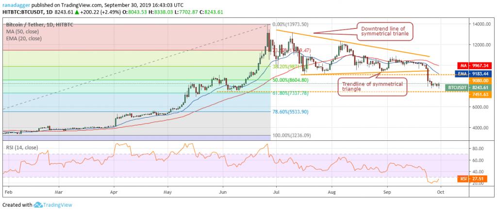 تحلیل تکنیکال هفتگی قیمت بیت کوین ۱ اکتبر (9 مهر)