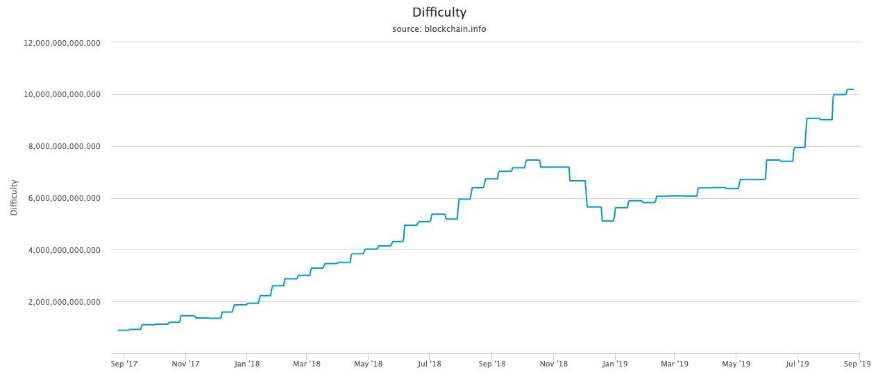شبکه بیت کوین در اوج؛ نگران قیمت نباشید