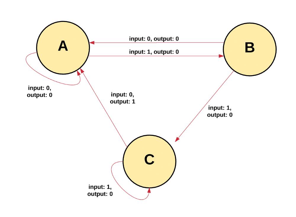 اتریوم چگونه کار می کند؟