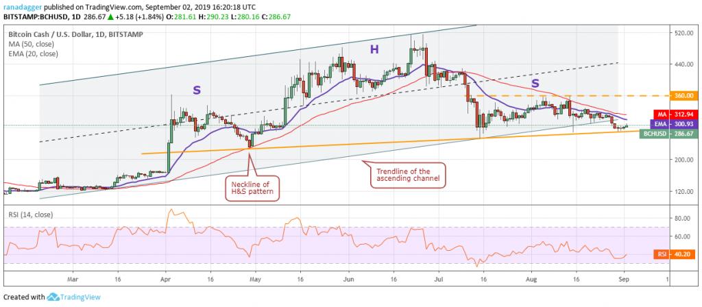 تحلیل تکنیکال هفتگی قیمت بیت کوین کش 1 اکتبر (9 مهر)