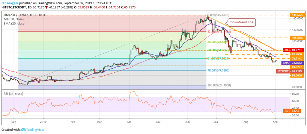 تحلیل تکنیکال هفتگی قیمت لایت کوین 17 سپتامبر (26 شهریور)