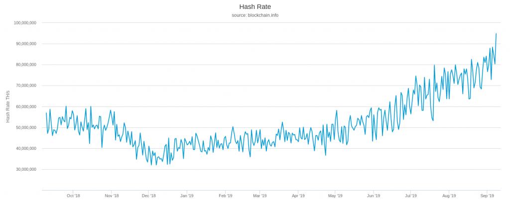 هش ریت شبکه بیت کوین در مرز 100 میلیون تراهش؛ هر روز امنتر از دیروز!