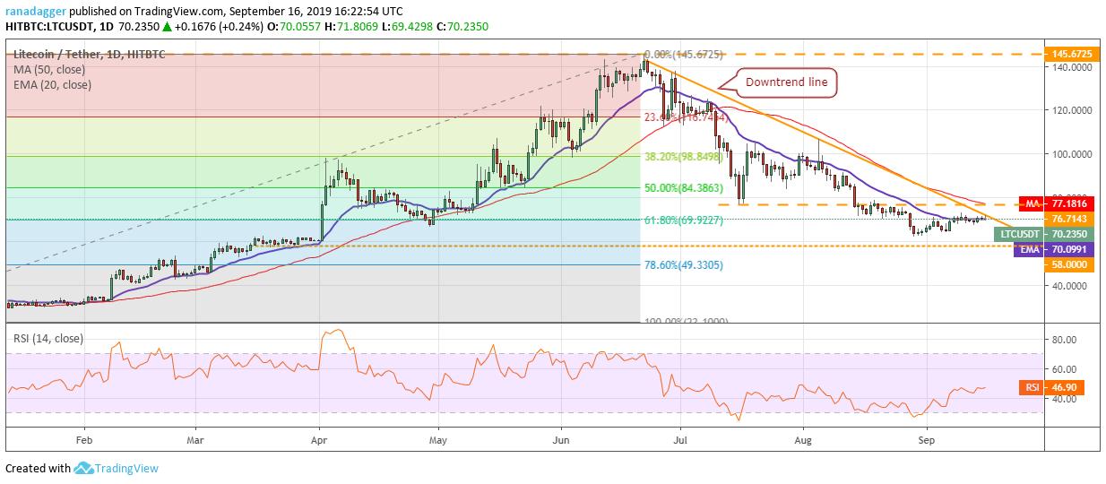 تحلیل تکنیکال هفتگی قیمت لایت کوین 1 اکتبر (9 مهر)