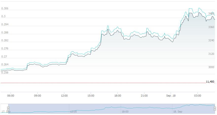 نمودار قیمت ریپل در 24 ساعت گذشته