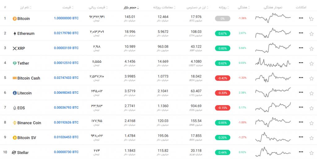 وضعیت بازار ارزهای دیجیتال در تاریخ 15 مهر