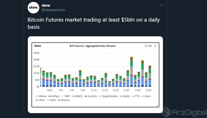 حجم معاملات آتی روزانه بیت کوین طبق آمار Skew