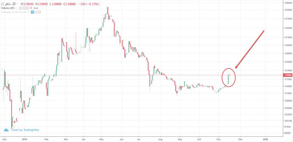 نمودار قیمت دلار در دوره زمانی یک روزه