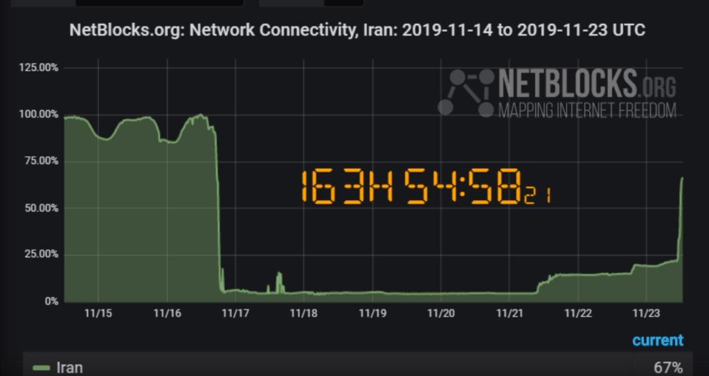 آخرین وضعیت اینترنت ایران در سایت مانیتورینگ نتبلاکس