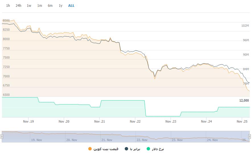 تغییرات قیمت بیت کوین در هفت روز اخیر