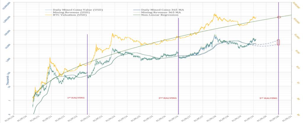 بحثی جامع در مورد منطق سرمایهگذاری بیت کوین