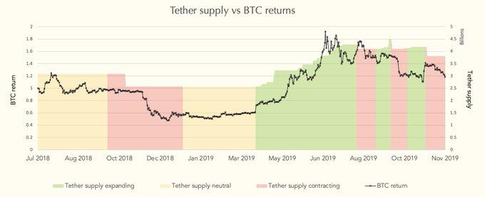 نمودار بازگشت سرمایه در بیت کوین و عرضه تتر