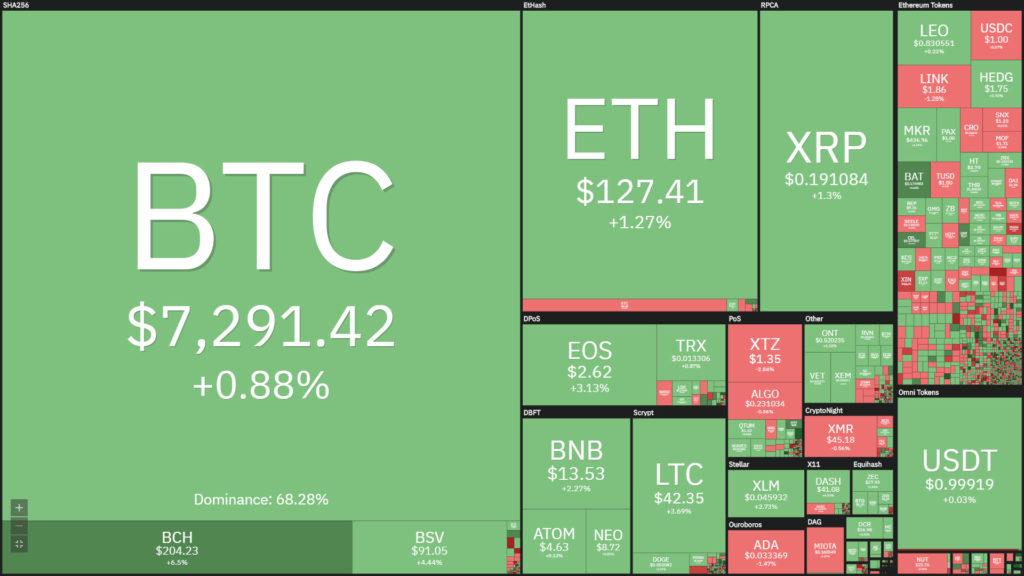 بازار ارزهای دیجیتال در یک نگاه