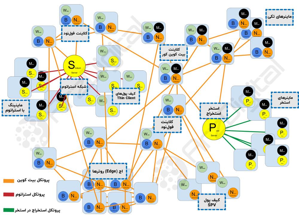چه کسی بیت کوین را کنترل میکند؟ / انواع نود و نقش آنها در شبکه بیت کوین
