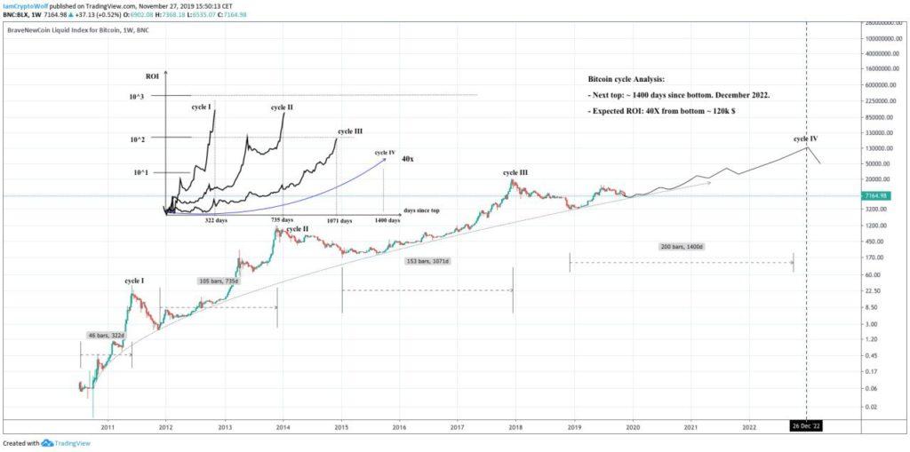 چرخههای صعودی بیت کوین، پیشبینی فاز صعودی بعدی