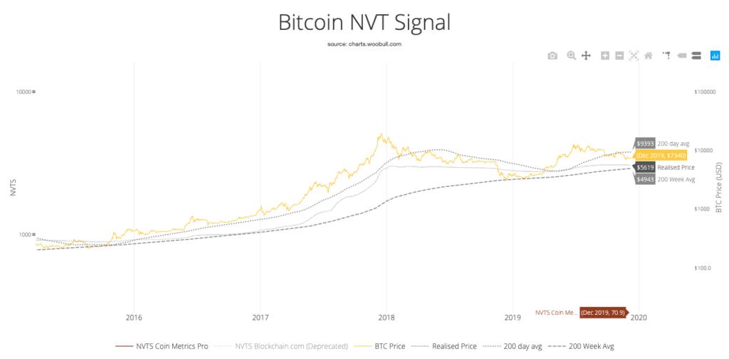 ارزش بیت کوین بر اساس NVT