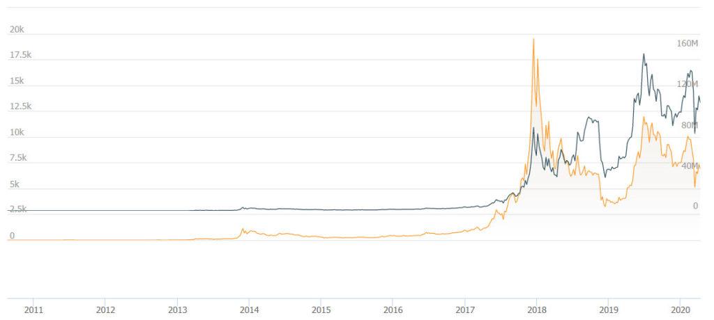 نمودار قیمت بیت کوین از ابتدای ورود به بازارهای مالی