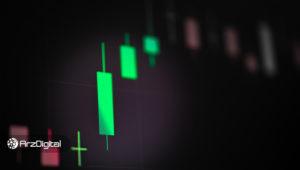 جهش قیمت بیت کوین به بالای ۷۰۰۰ دلار؛ رشد هزار دلاری در ۹ ساعت!