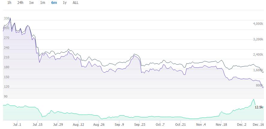 سقوط قیمت بیت کوین به محدوده ۶۵۰۰ دلار؛ ریزش بازار ارزهای دیجیتال ادامه داد