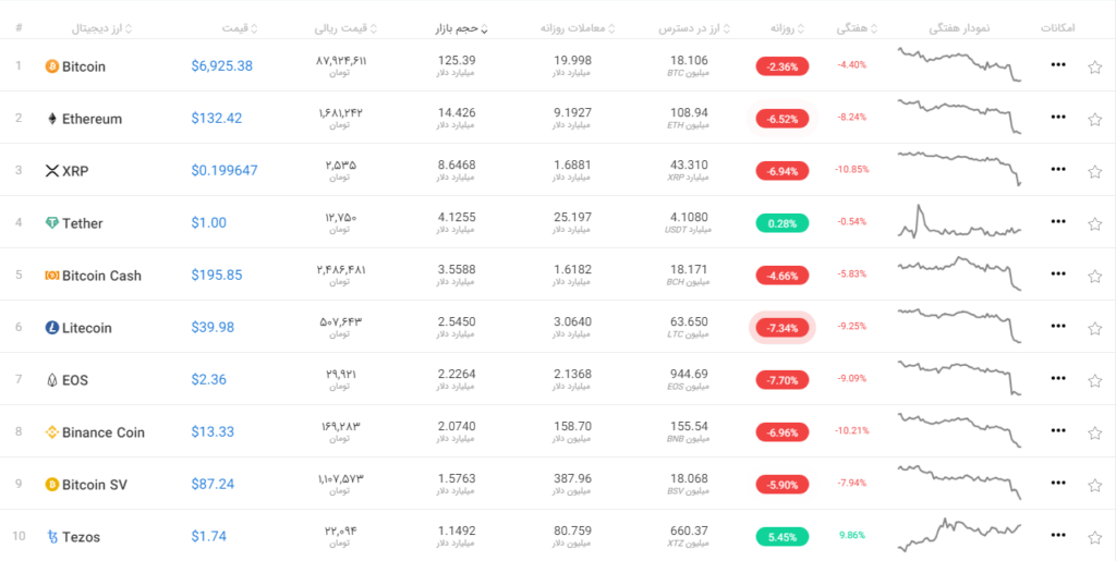 قیمت ۱۰ ارز دیجیتال برتر بازار در تاریخ ۲۶ آذر