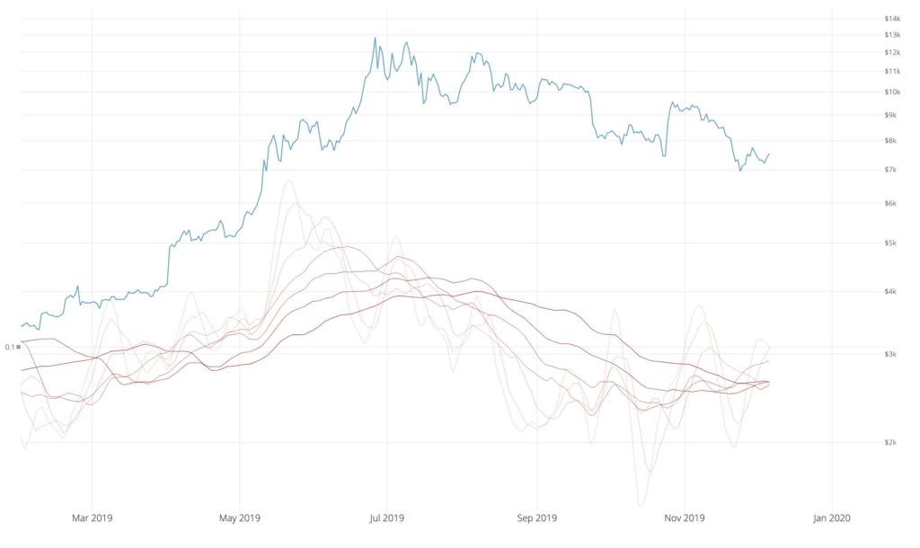 شاخص Investor Momentum که نشانگر به کف قیمت رسیدن بیت کوین است
