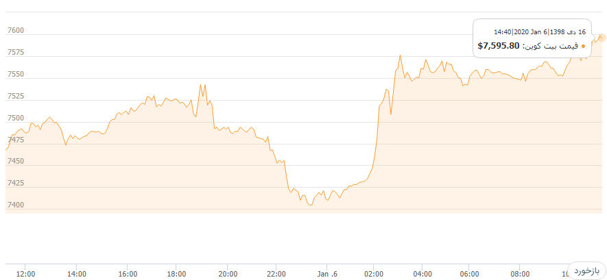 قیمت بیت کوین امروز هم افزایش یافت؛ رشد شدید ریپل و دش