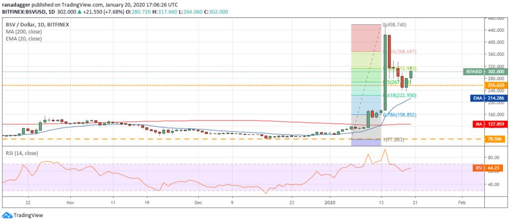 تحلیل تکنیکال هفتگی قیمت بیت کوین اس وی 21 ژانویه (1 بهمن)