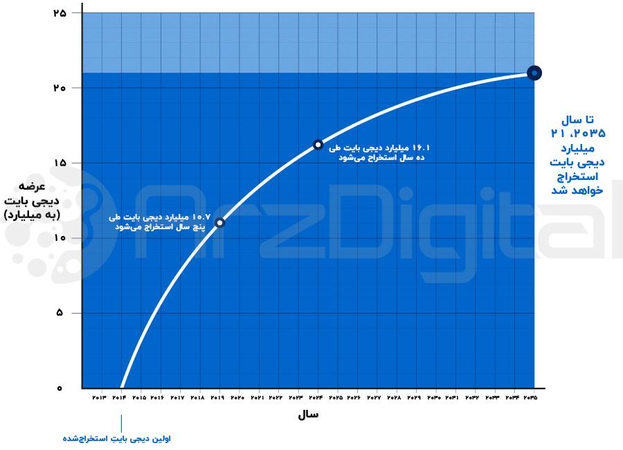 نمودار عرضه دیجی بایت در طول زمان